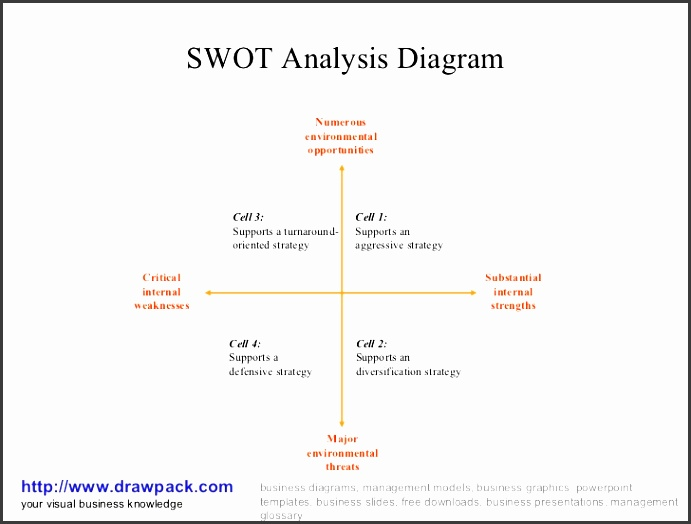 swot analysis diagram your visual business knowledge