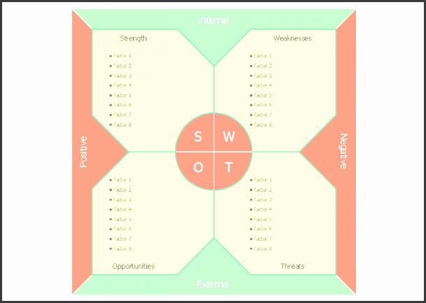 swot analysis template swot analysis template