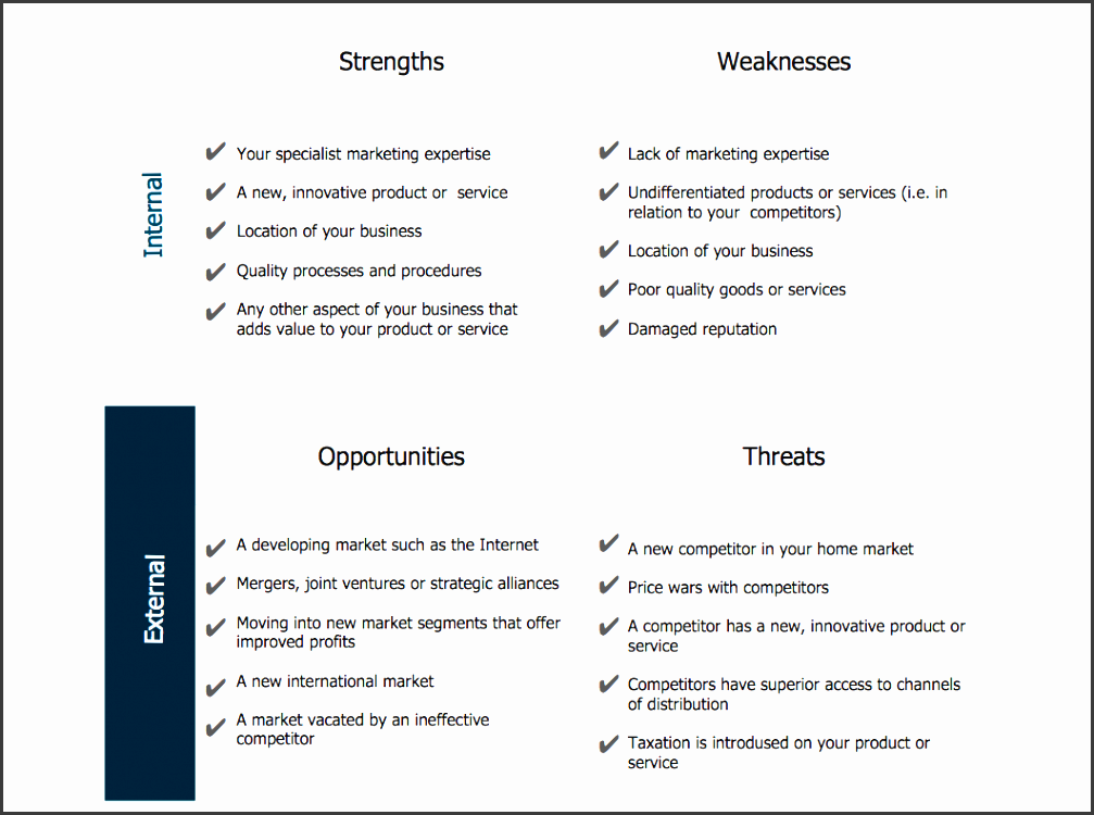 swot analysis sample innovative business