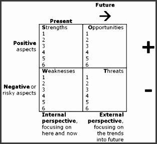 swot analysis template dimensions and perspectives
