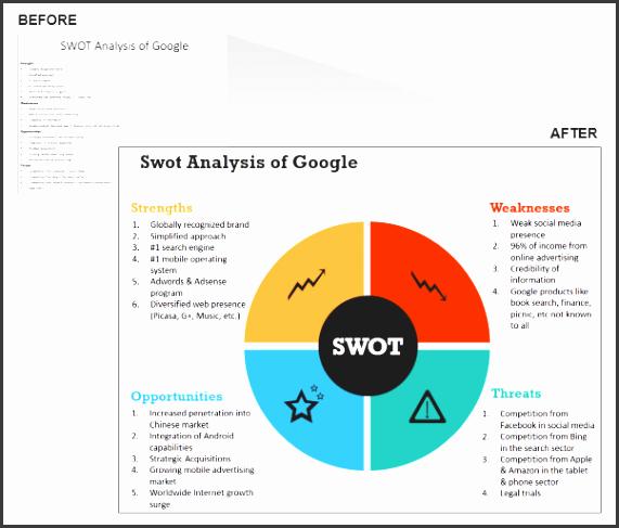 swot analysis of google swot analysis template