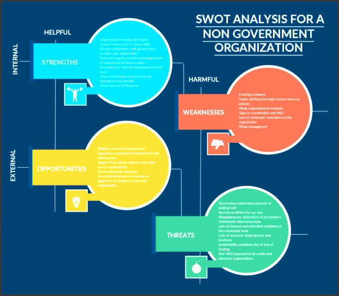 swot presentation template swot analysis templates to print or modify online