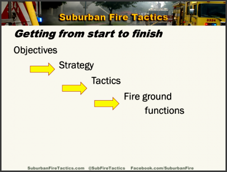 often the action which makes the largest impact to any fireground situation is the properly placed initial line no other action taken on the fire
