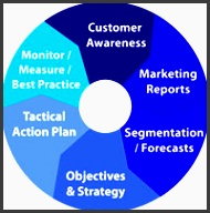 as a result of the marketing planning exercise the existing activities need to be put on one side and a new tactical action plan created and put into