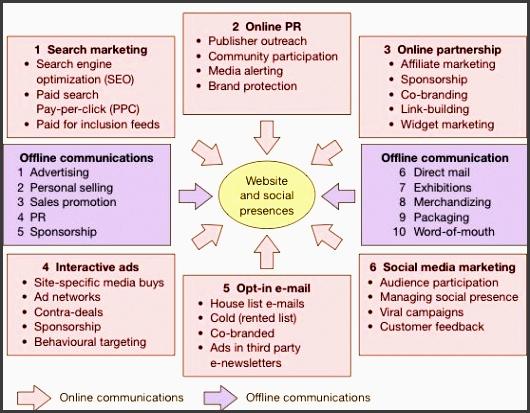the 25 best digital marketing plan ideas on pinterest digital strategy digital marketing strategy and strategic marketing plan