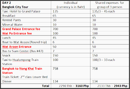 travel guide 9d 8n backpacking in thailand laos cambodia expenses