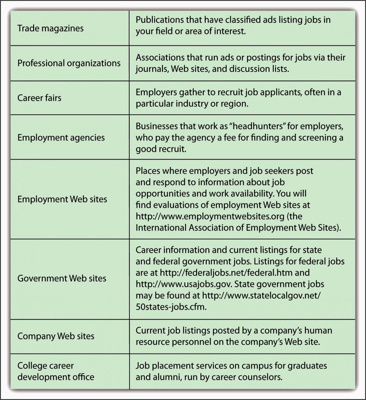 finding a job market