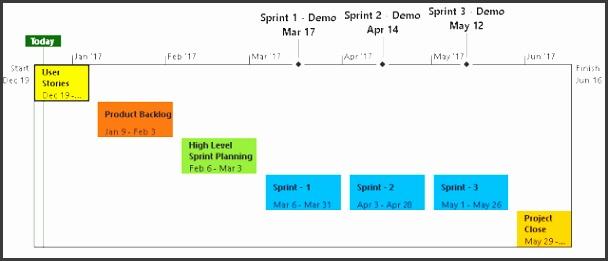 Agile Project Timeline