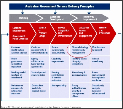 Figure 12 Channel management highlighted in the Service Delivery Framework