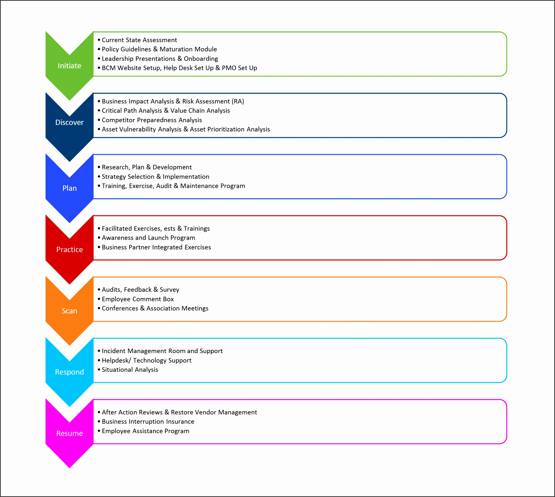 Business Continuity Plan Template Bcontinbg Development Strategy And Strategic Planning Doc