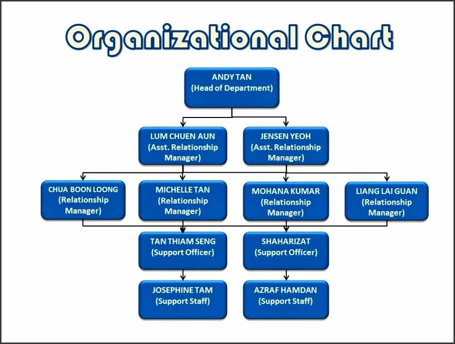 Here also I attached the Organizational Chart for the mercial Department in the HSBC Bank