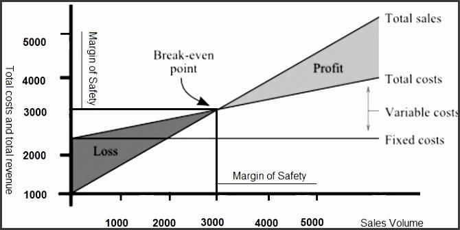 Break Even Analysis Break Even Analysis Template Break