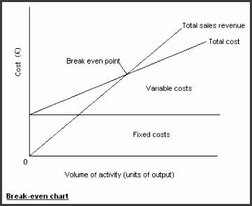 break even graph template