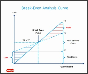 Break Even Analysis Template for PowerPoint