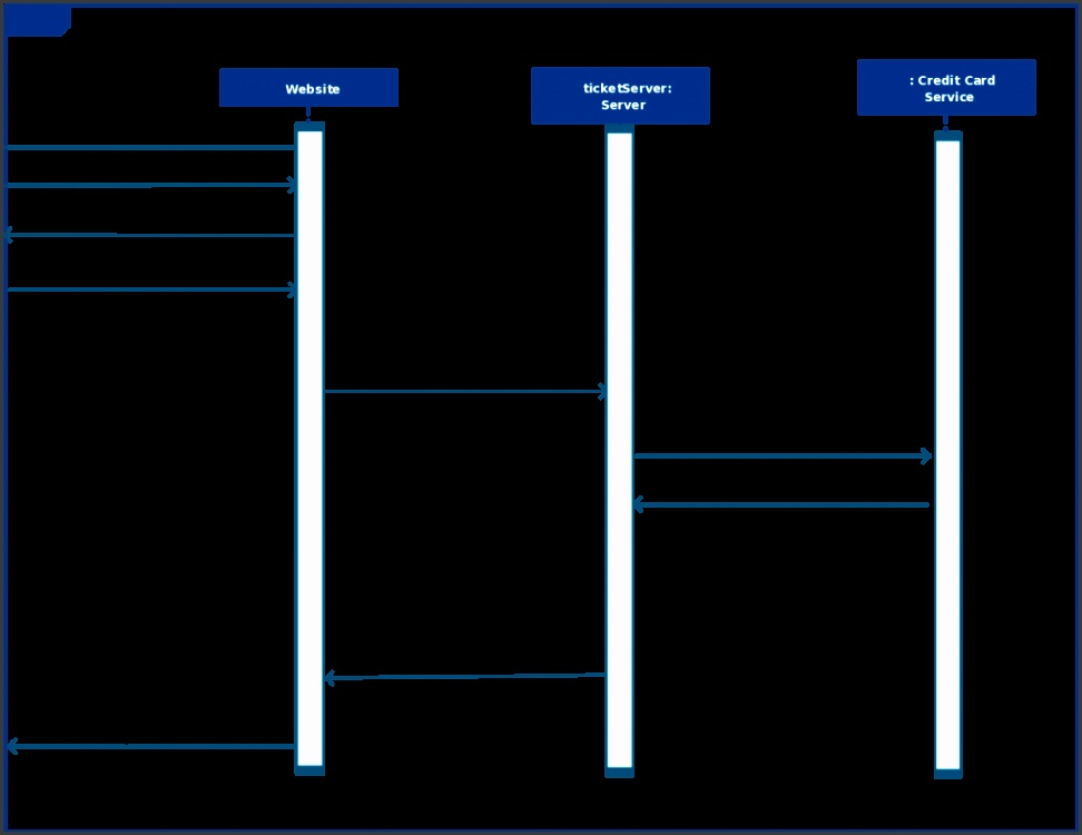 Sequence Diagram Template for a Bus Reservation System