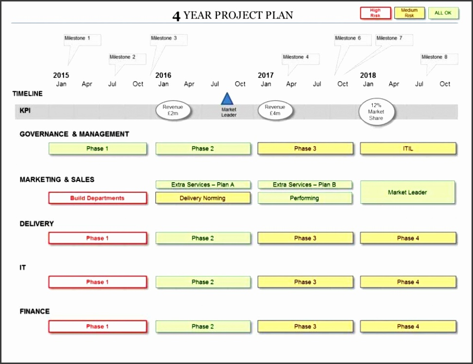 Financial Plan Sample For Coffee Shop And Startup Planninginess Template