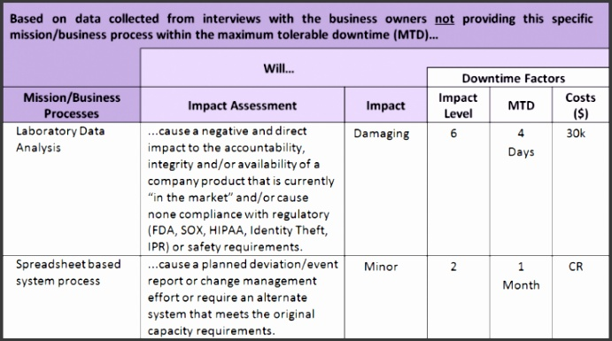 8 business impact analysis report template