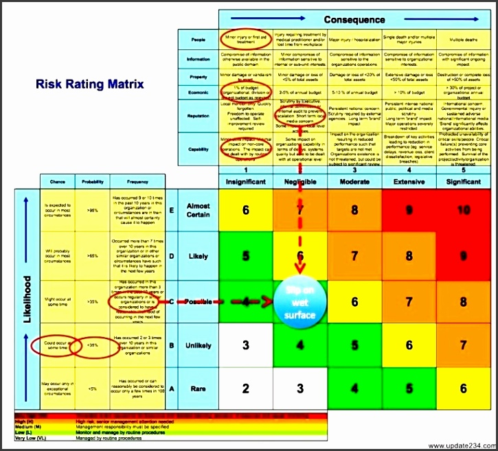 Business Risk Assessment Template Excel
