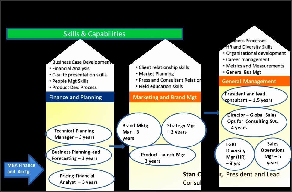 My own career road map as an example it contains a mapping of my career