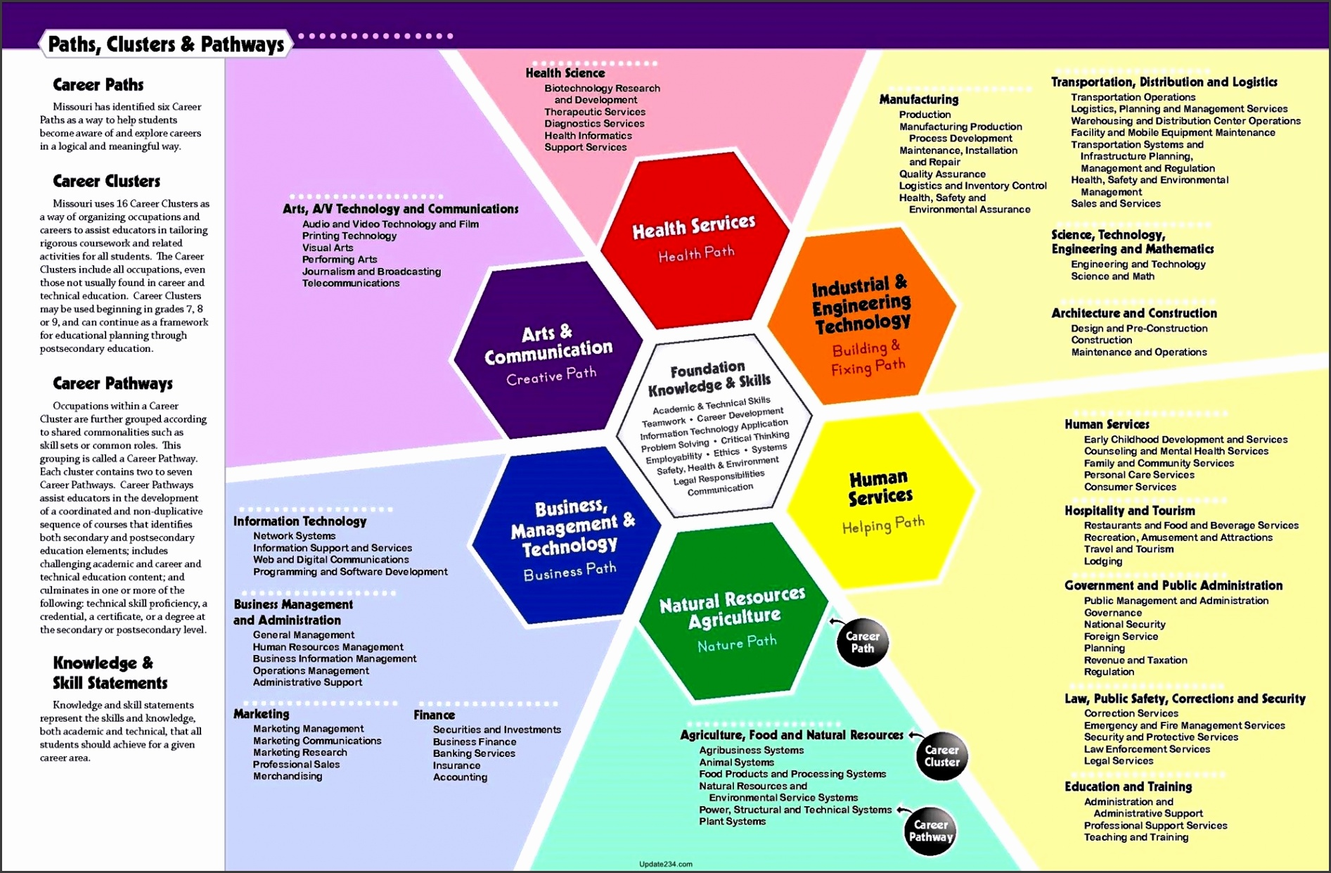 Career planning and personal development plan Sample The career planning process proposed by The University of Edinburg Career Services The career
