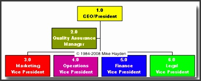 sample org chart sample organization chart organizational structure