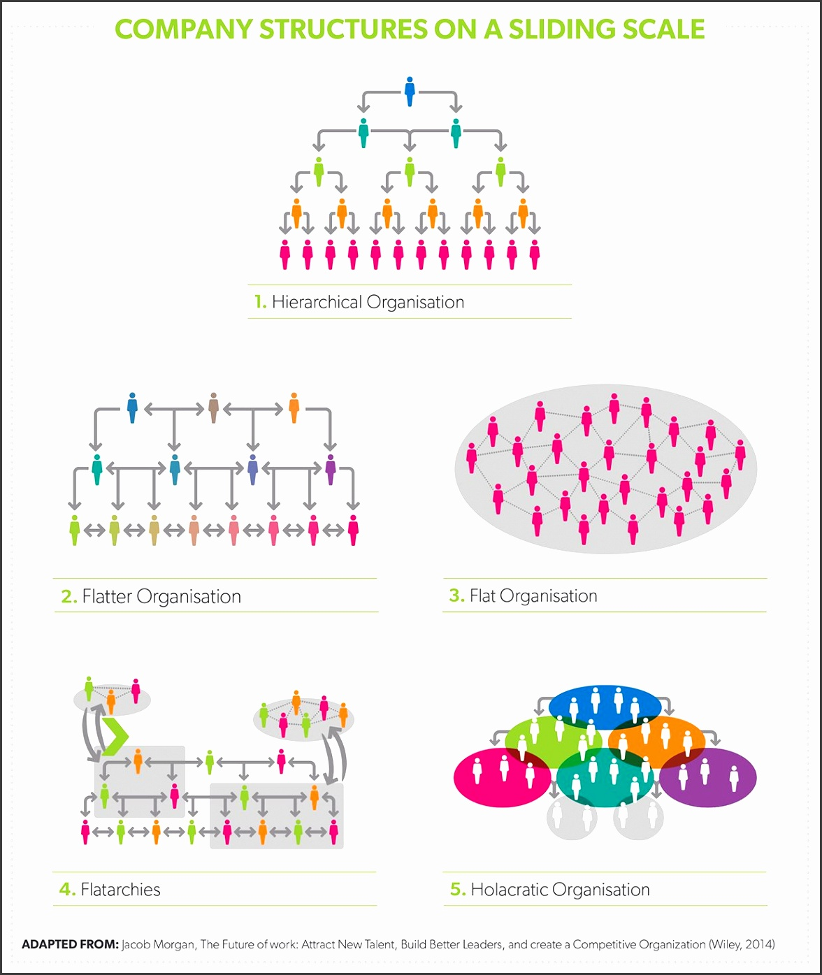 Tearing up the organisational chart