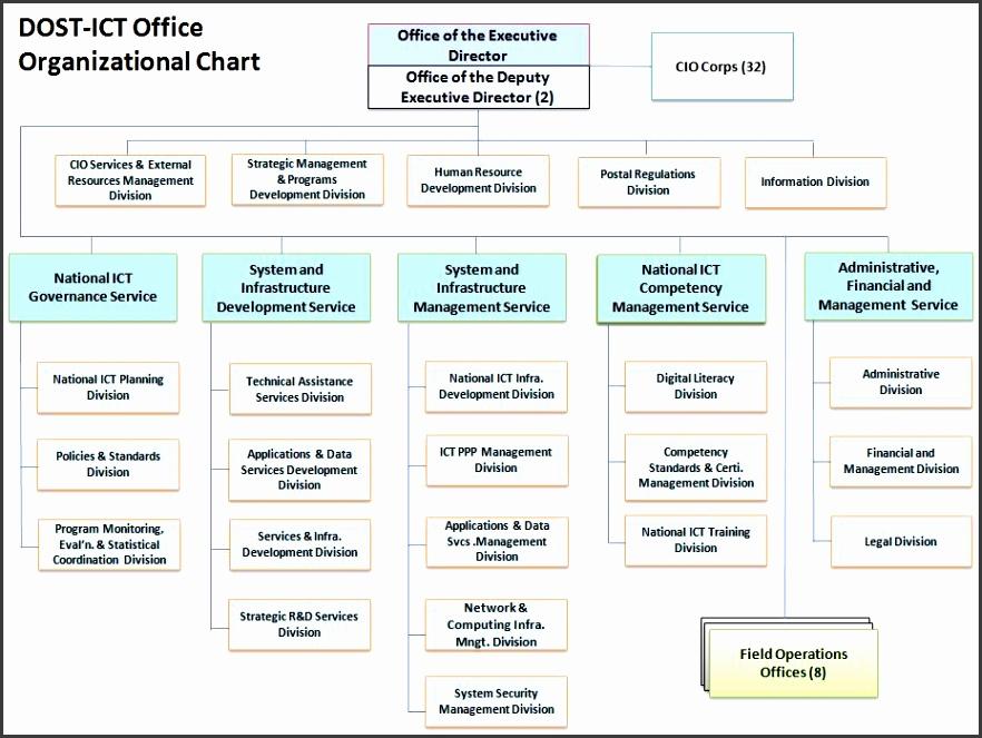 ICT fice Organizational Chart
