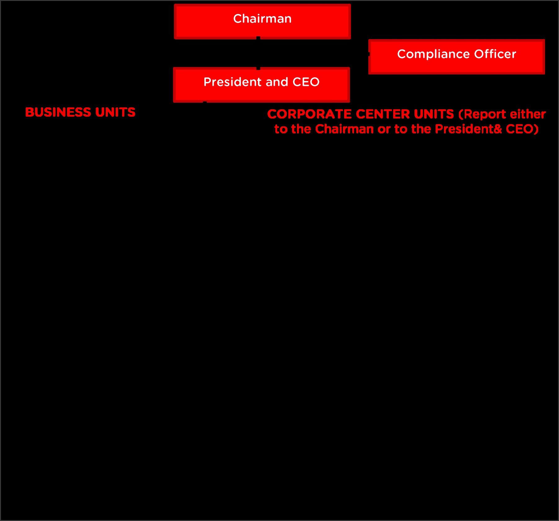 URC Organizational Chart