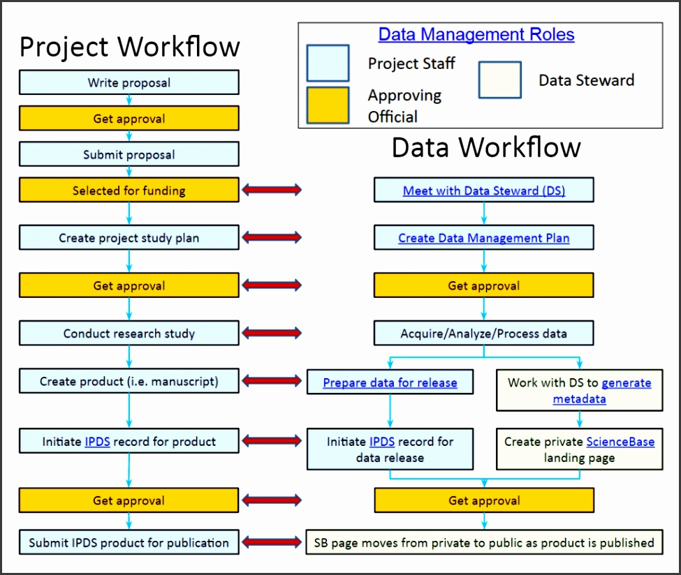 Example project workflow diagram for the Wetland and Aquatic Research Center
