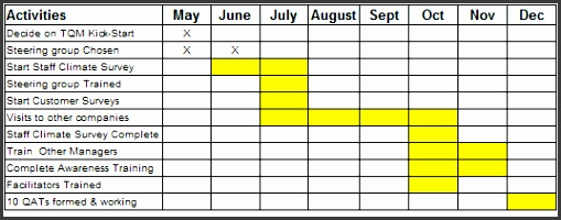 Gantt Charts using Tables