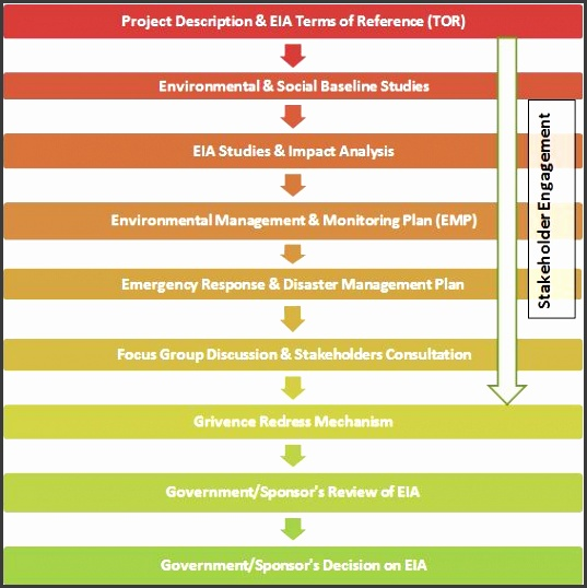 Environmental Impact Assessment EIA Capture Copy
