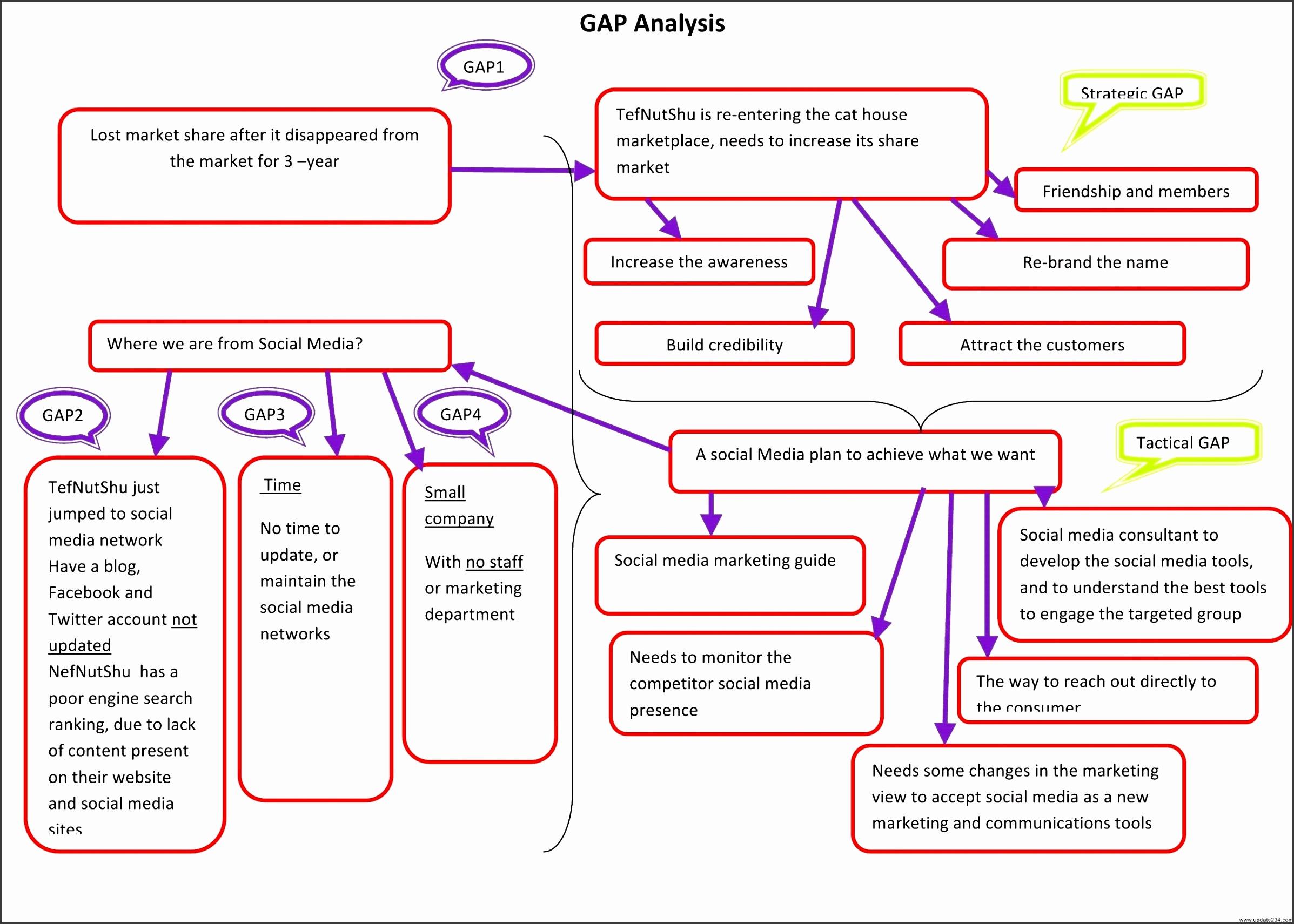Free Gap Analysis Tools And Templates