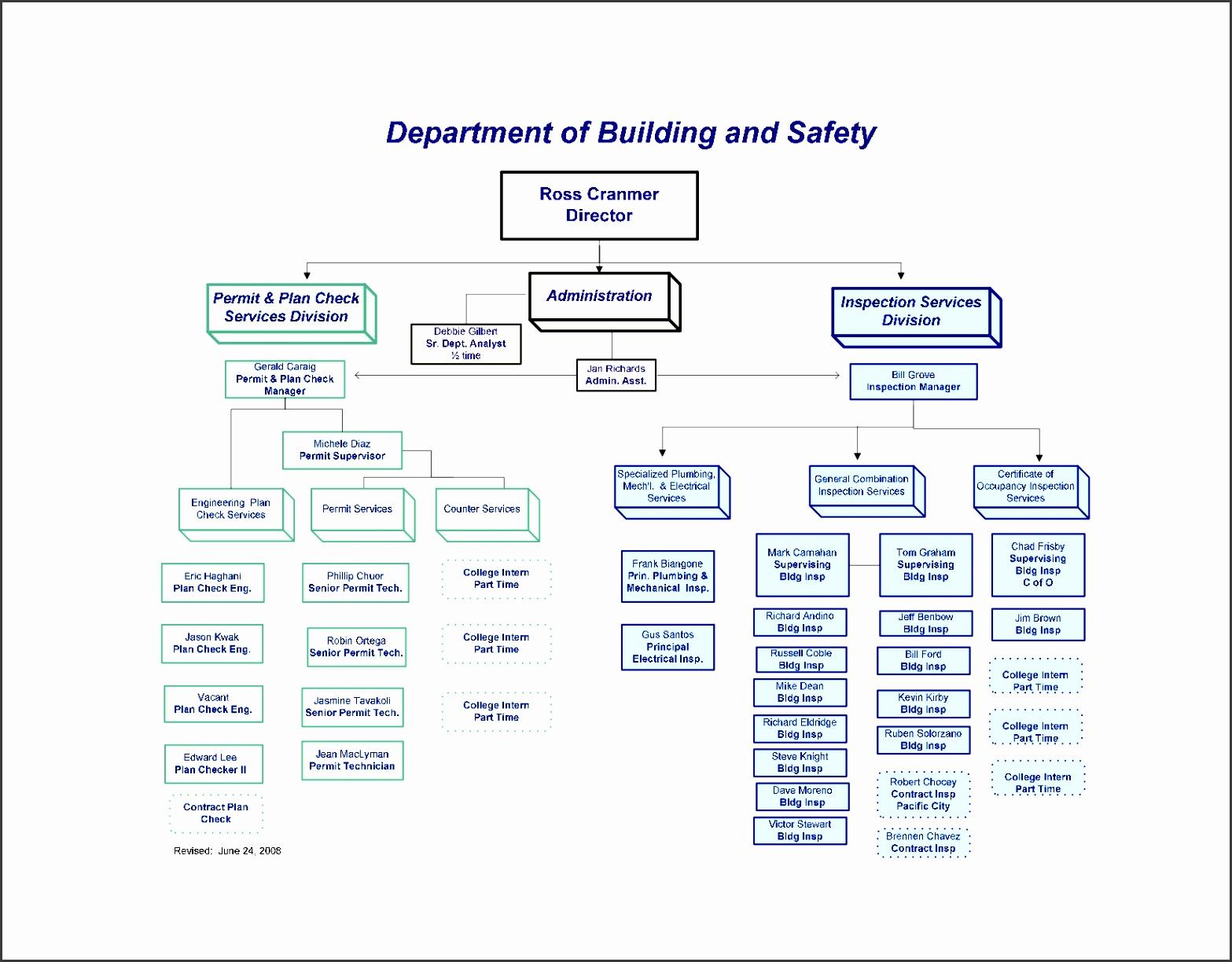 Microsoft Organization Chart Templates