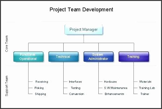 organization structure chart template organizational charts with pro free corporate organizational chart template