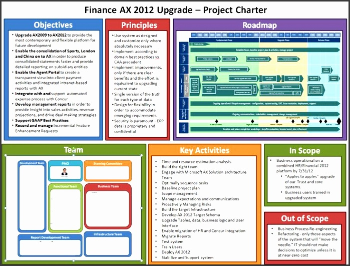 team charter template powerpoint 10 best project management dashboards images on pinterest free