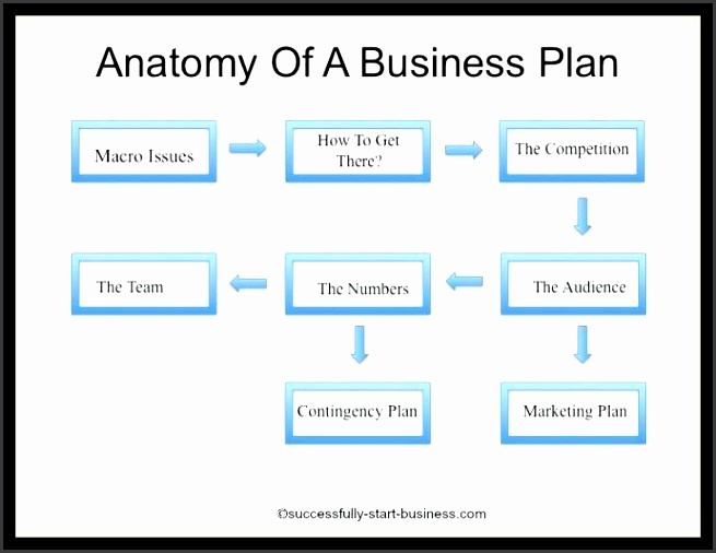 buisness plan templates printable sample business plan template form business plan template pages mac free