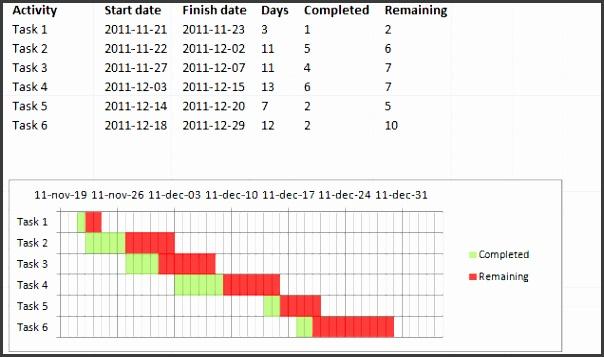 Advanced Gantt chart final1