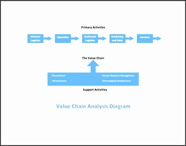 9 gap analysis template word sampletemplatess sampletemplatess related word templates value chain analysis diagram ccuart Image collections