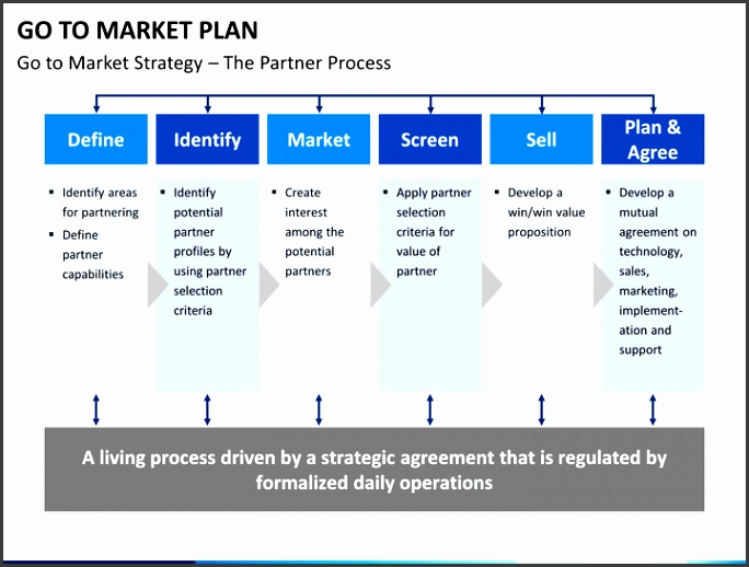 Go to market plan PPT slide 15