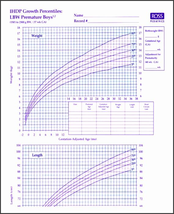 Premature Baby Boy Growth Chart