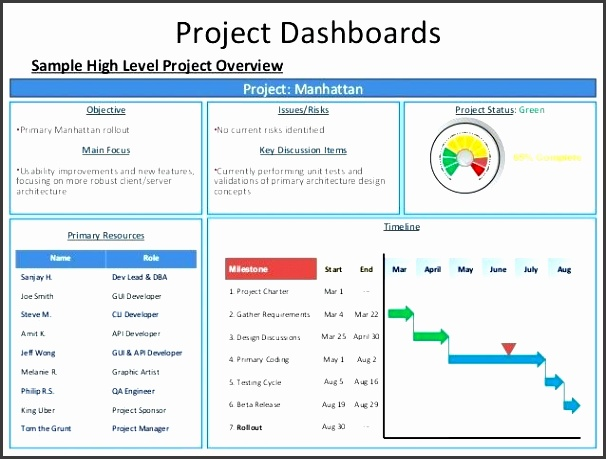 project overview template project status dashboard template project dashboards sample high level project overview project templates