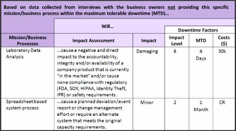 Business Impact Analysis Template Xls It Business Impact Analysis Simple Approach Ivan Cordero Printable