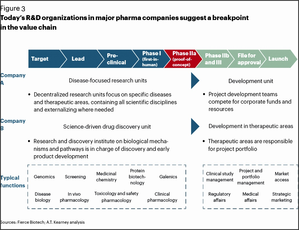 Today s R&D organization in major pharma panies sugbgest a breakpoint in the value chain