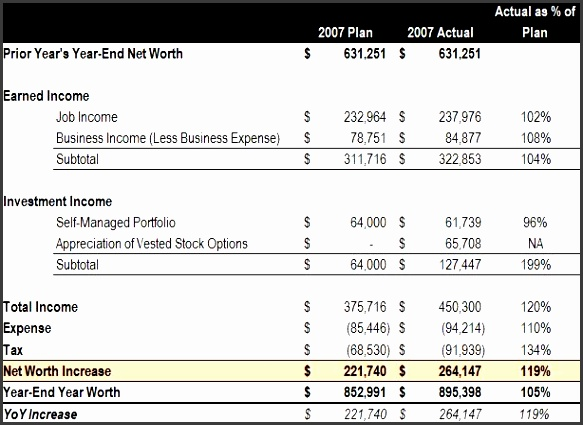 6350 2007 net worth growth goal vs result and brief annual income statement shtml