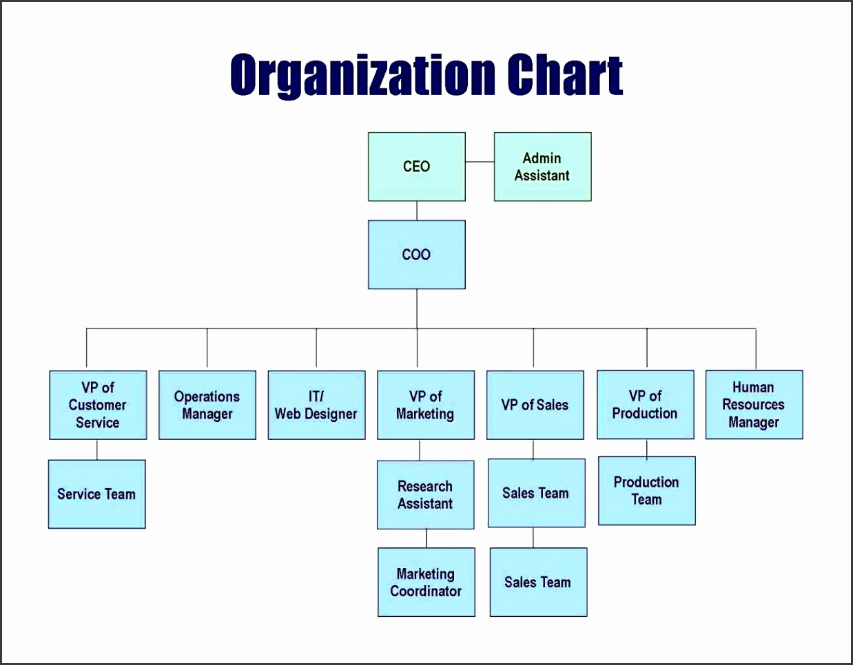 This Small Business Organizational Structure Chart Helping Women Inside Template