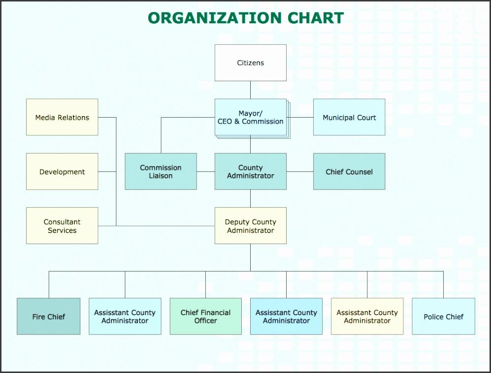 Organization Chart County Administrator fice