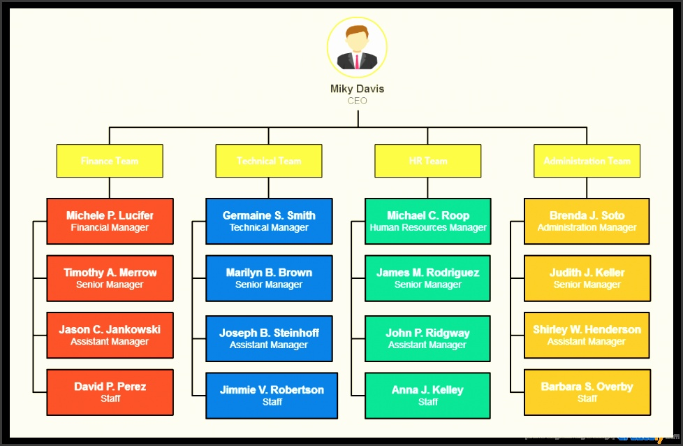 hierarchical model the most mon of various types of organizational charts