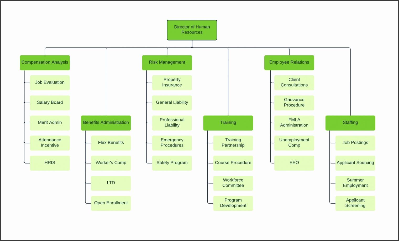 HR org chart template
