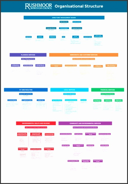 Chart of our organisational structure