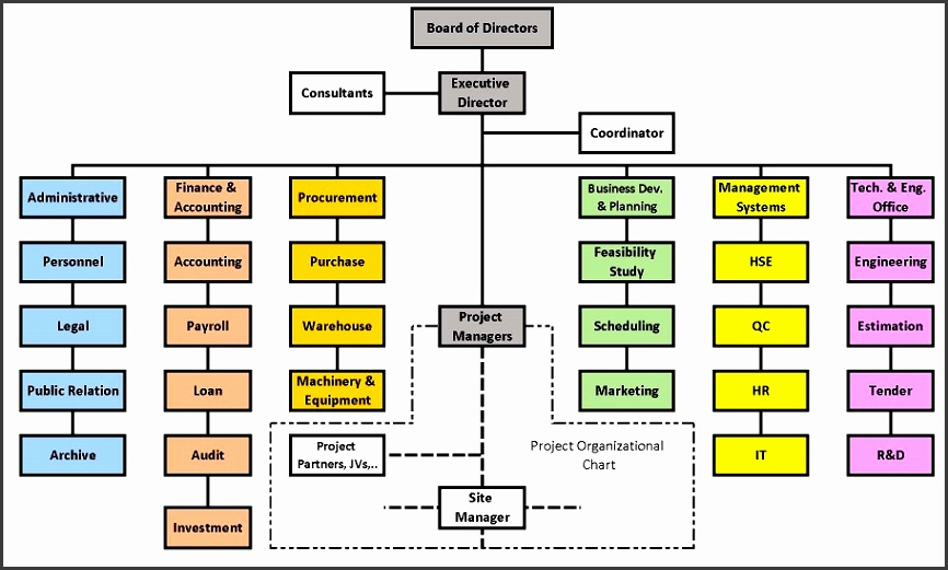 pany Organisational Chart